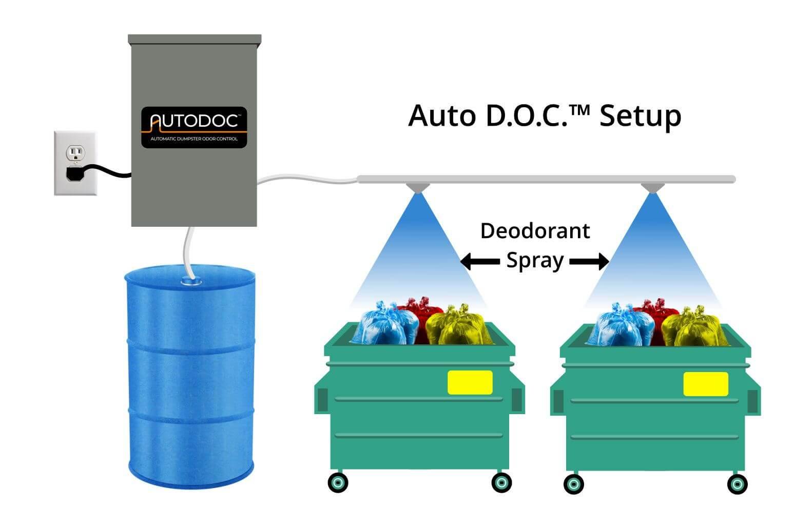 Dumpster Trash Room Spray Odor Control System