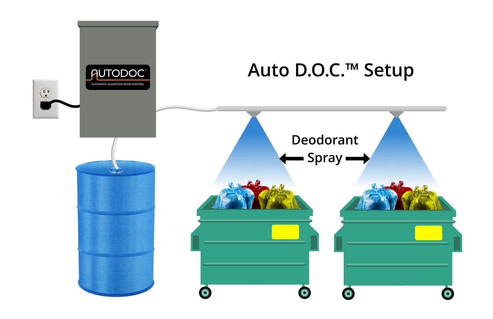 Dumpster Trash Room Spray Odor Control System